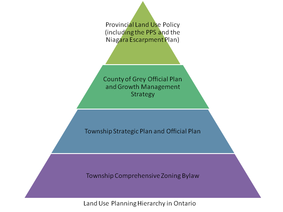 Land Use Planning Hierarchy in Ontario